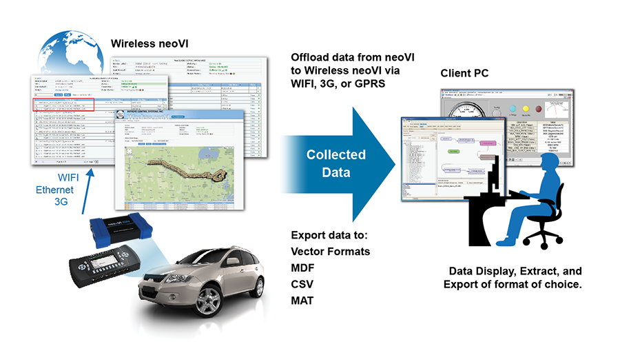 Auto Data Logger : Neovi plasma intrepid control systems korea